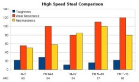 High Speed Steel Comparison Chart, M-2, PM M-4, M-42, PM M-48, PM T-15