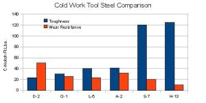 Conventional Tool Steel Comparison Chart, O-1, L-6, A-2, D-2, S-7, H-13