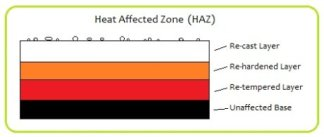 Heat affected zone of tool steel depicting the resolidified, rehardened, retempered and unaffected base layers left behind after the EDM machining process.