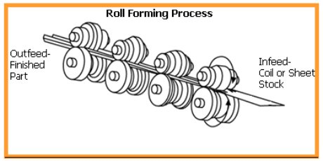 Roll forming operation using tool steel rolls to roll a profile on metal sheet or coil