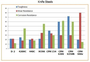 Comparison chart comparing CPM S30V, CPM S90V, 440C, CPM 154, 420HC, M390 and D-2 steel suitable for knife making