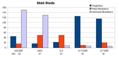 Mold Steel Chart including H-13 ESR, S-7 ESR, 420 ESR, 440C and D-2