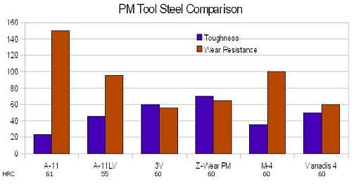 PM Tool Steel Comparison Chart