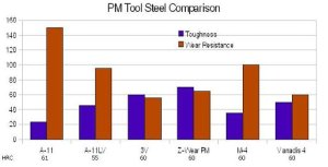 PM Tool Steel Comparison Chart, CPM 3V, Vanadis 4, Z-Wear PM, M-4, A-11, A-11LV
