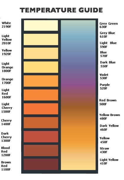 Temperature color guide used to identify the temperature of steel